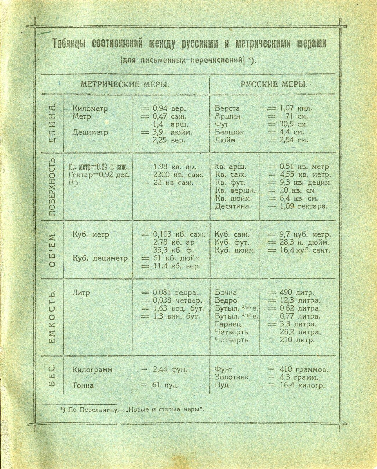 Тетрадь 1928 стр3 Губпросторг