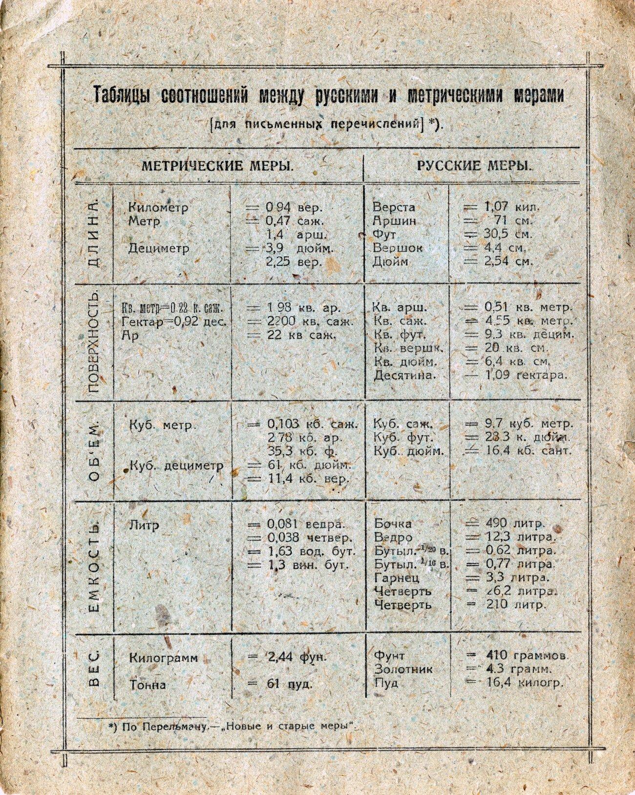Губоно Саратов, 1928, стр. 3